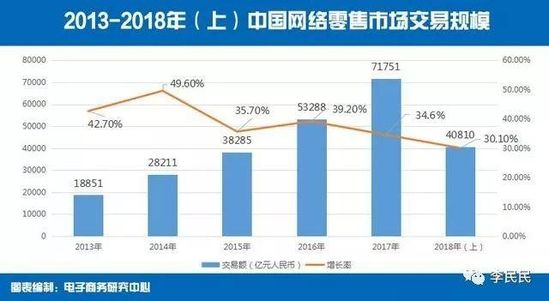 2018上半年中国人网购消费总额超4万亿